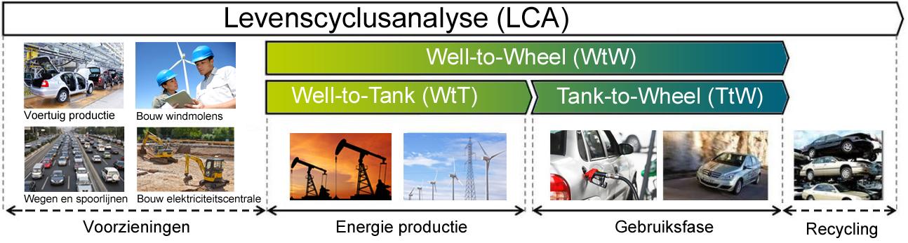 infographic LCA